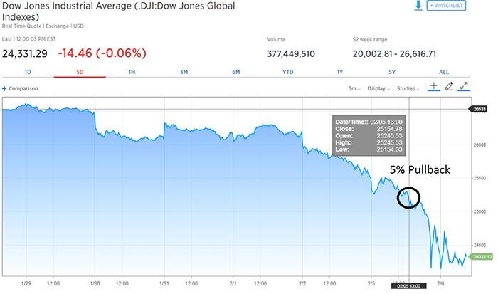 Dow Pullback