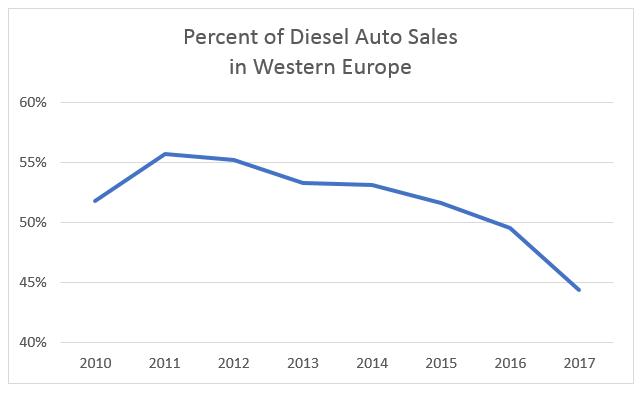 Diesel Catalytic Converters