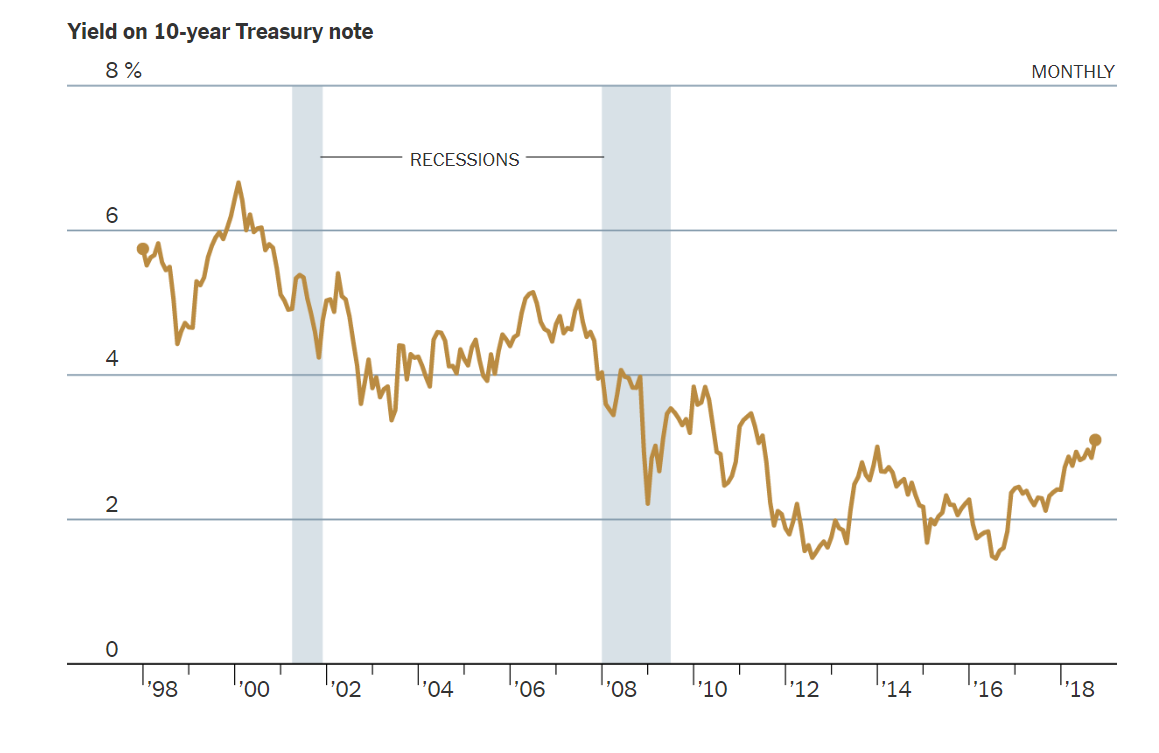 Yield on 10-Year Treasury Note