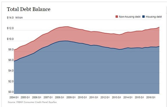 The Household Debt Meltdown