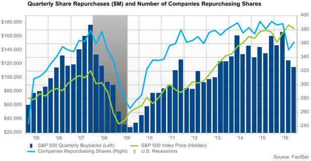 Over the coming five years, there is a record $2 trillion in corporate debt that either needs to be paid back or refinanced.