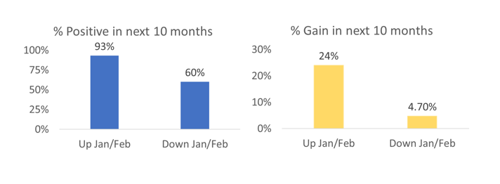 CFRA recently published a report showing that if both January and February are up, we tend to see a very strong stock market for the next 10 months.