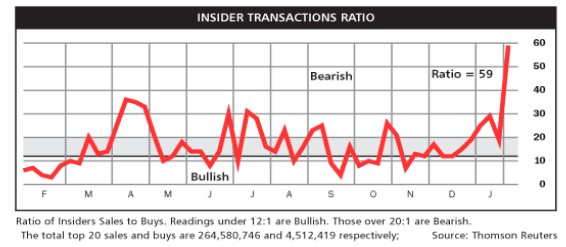 Right now, companies are struggling to convince me they are good buys because of one simple measure of their sentiment — the insider transactions ratio.