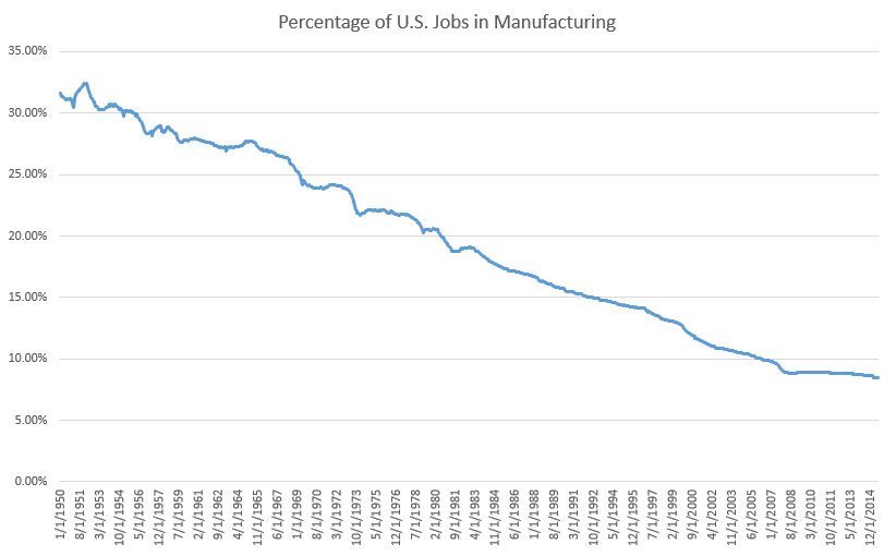 Due to a myriad of factors, the number of manufacturing jobs in America has declined rapidly in the past several decades.