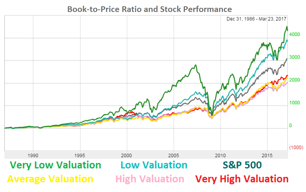 Companies that have larger book values than the current prices of their stocks have been a great set of companies to own going back to the late '80s.