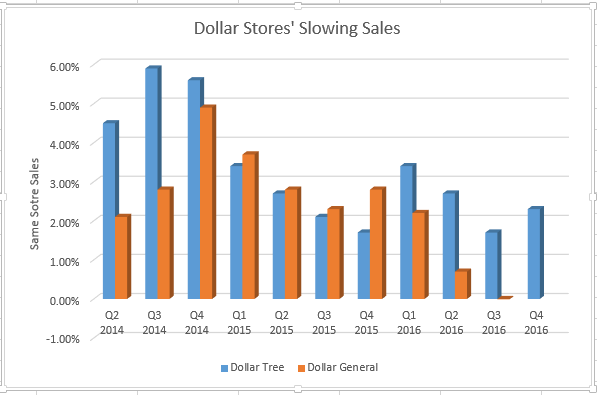 Increasingly, the stars are lining up in a way that will not spare a key group of companies in the retail sector — dollar stores.