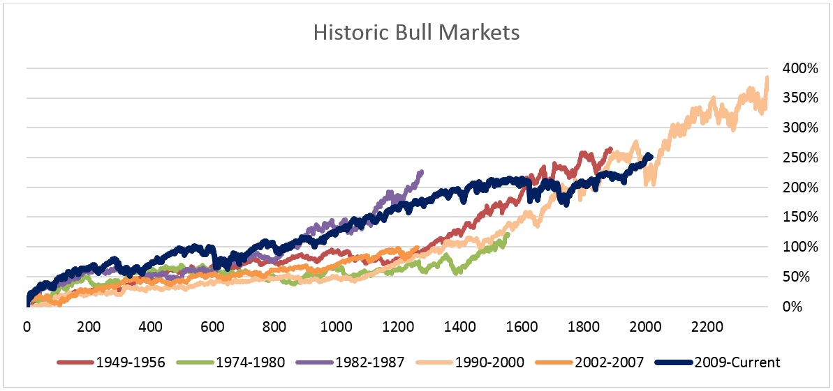 Last week marked the eighth anniversary of one of our country's longest bull markets. Since 1940, only one other bull market has lasted longer.