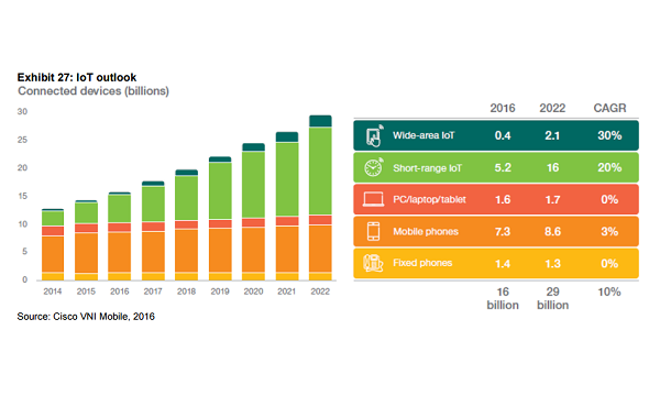 The Internet of Things (IoT) is everywhere … literally. But there's a lot more driving growth in the IoT market than smartphones and wearables.