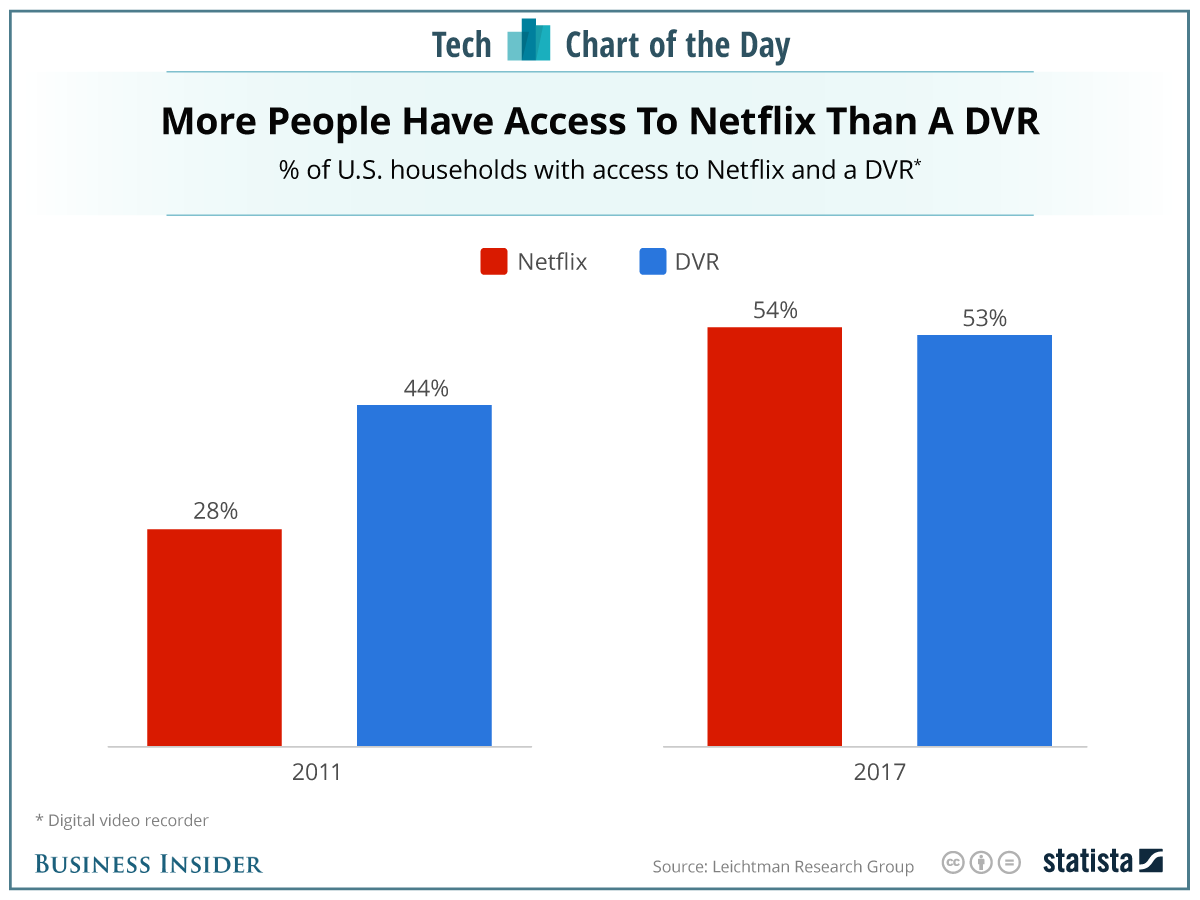 When it comes to living room entertainment, the talk around the watercooler now revolves around discussions of which Netflix shows are worth binge-watching.