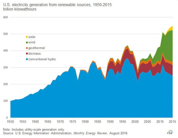 We've seen a rise in the use of renewable energy as it becomes cheaper. And it's ensuring that massive changes are coming to the energy industry…