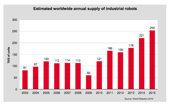 2015 was a record year for robotics, and even though 2016's numbers aren't final yet, it's likely that global sales are going to be at a record high.