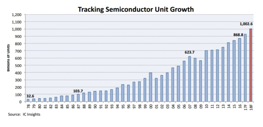 Semiconductors are the engines powering every element of the Internet of Things mega trend … from robots to Big Data to connected self-driving cars.