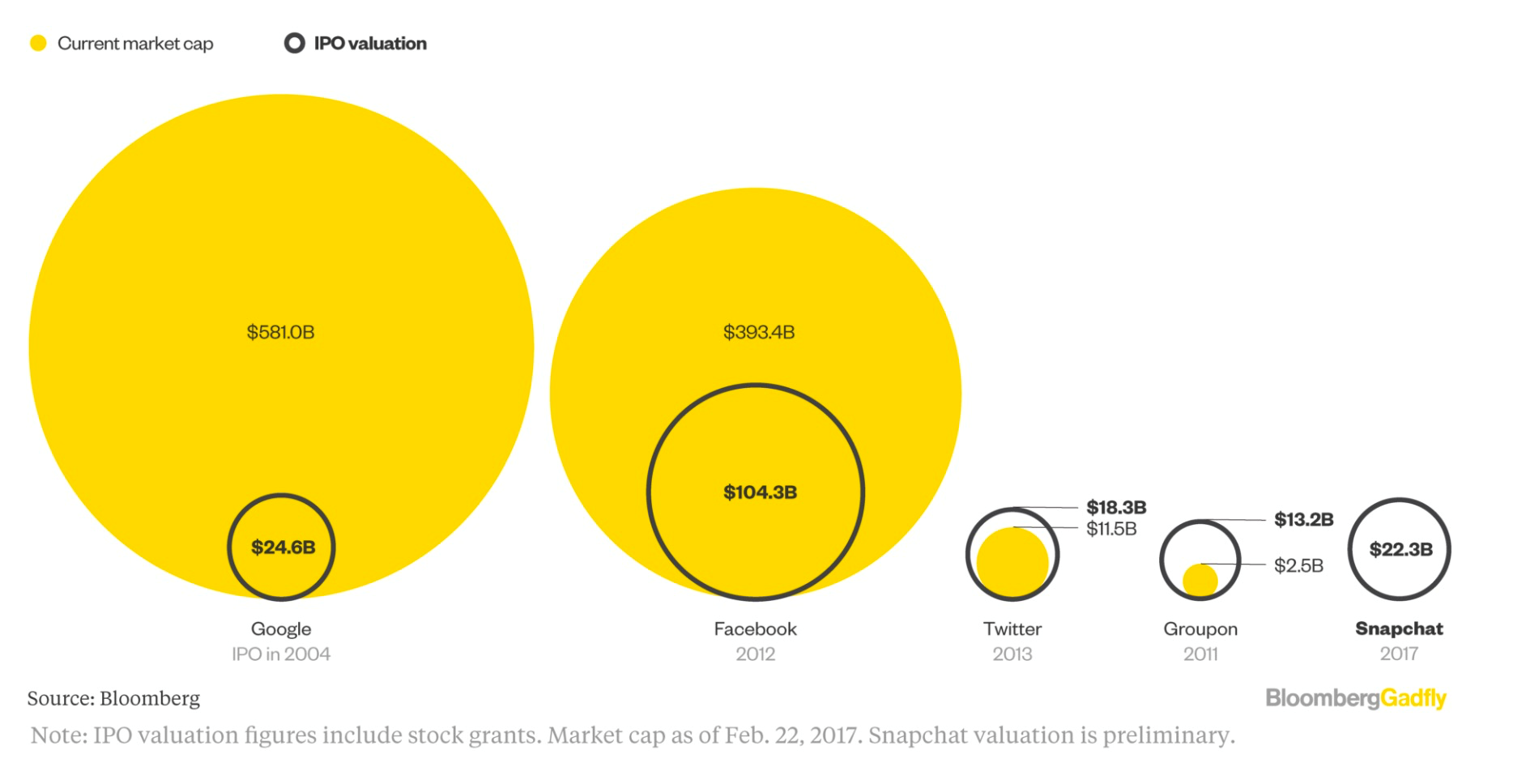 If you're an investor who follows the market closely, you might be thinking about Snap's IPO and wondering if it's a good investment.