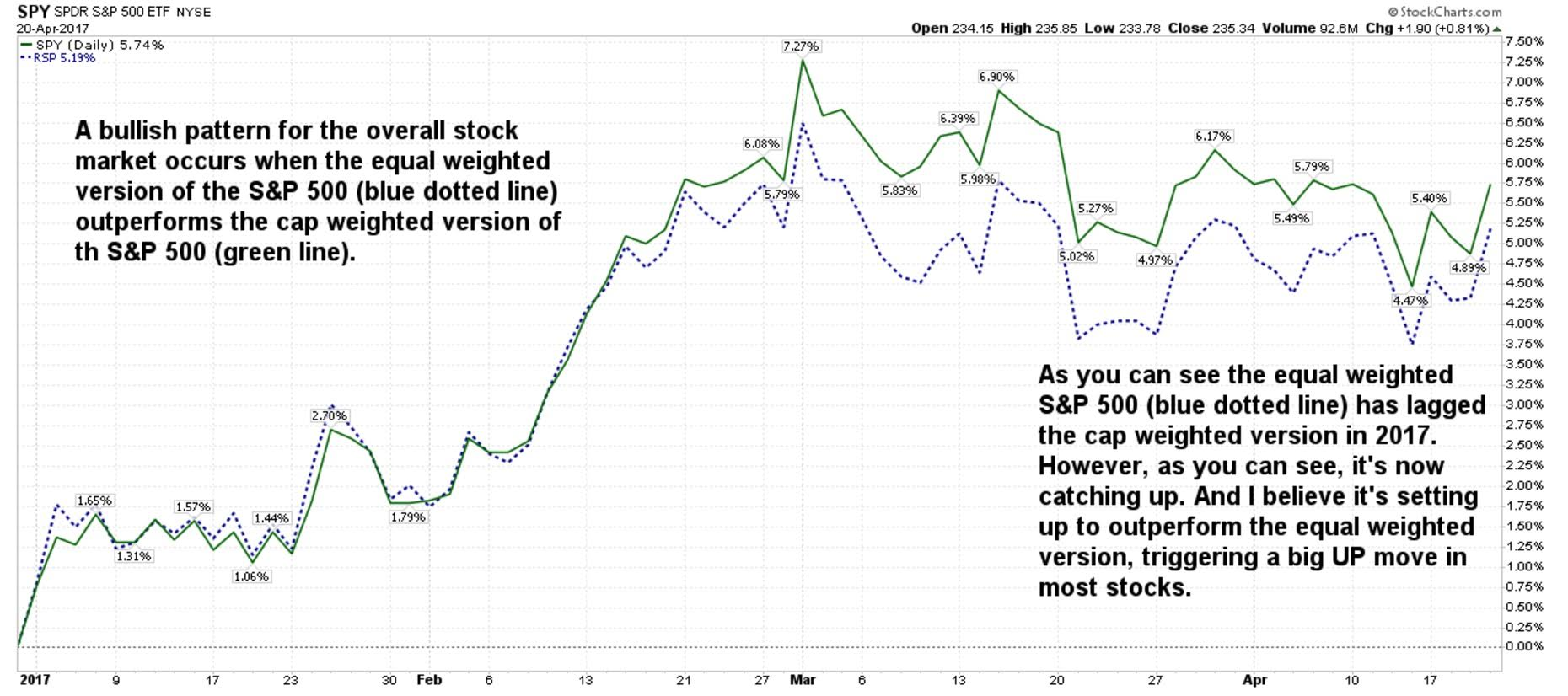 In 2016, a technical signal told me the stock market was going to keep rallying — and it did. Now that same signal is flashing the rally sign again.