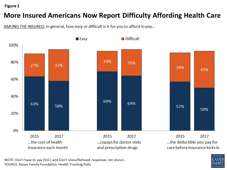Health care spending now accounts for more than 17% of the U.S. economy. Even with insurance coverage, more adults are struggling with health care expenses.