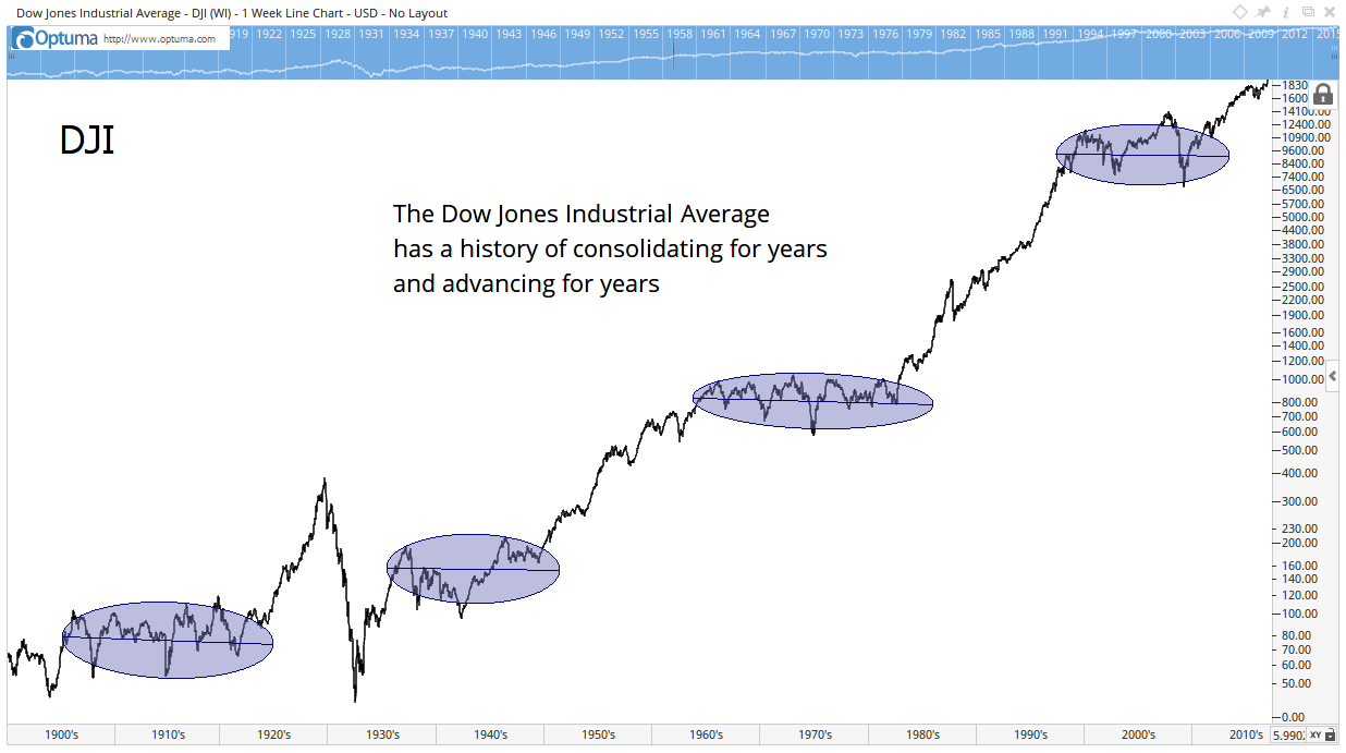We could be enjoying a bull market that might last until 2028, and over the next 11 years, the Dow could reach 60,000. It won't go straight up, though.