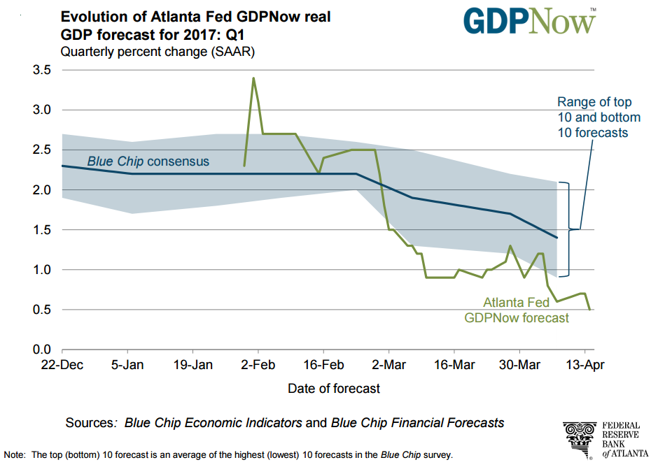 One data point that I follow when it comes to gross domestic product (GDP) is the Atlanta Federal Reserve's GDPNow forecast.