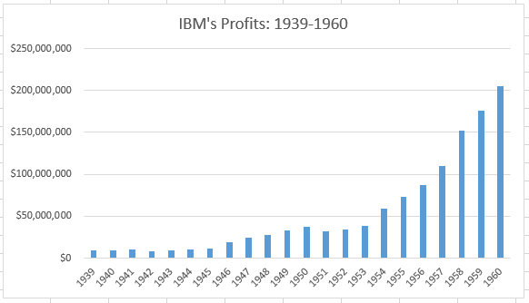 What might the Dow Jones Industrial Average look like today if IBM had been kept as a component during one of the greatest periods of growth in its history?