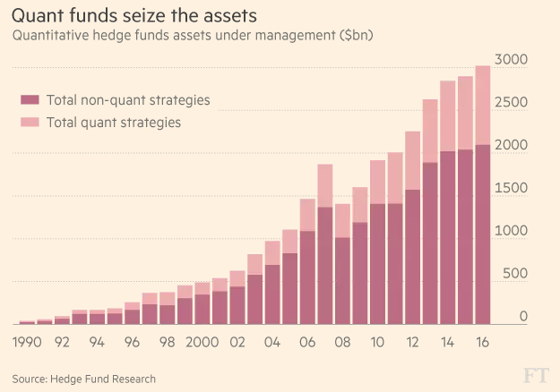 Wall Street firms are also chasing their dreams with computing power. And what they're dreaming of is obvious: making lots of money.