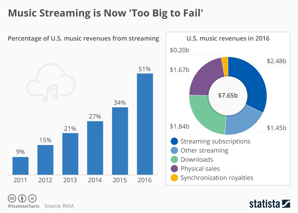Music Streaming Tops The Charts  Banyan Hill Publishing