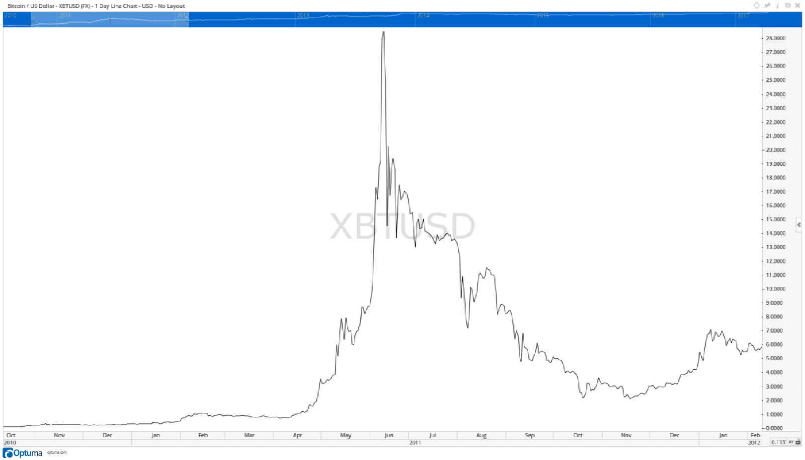 I'm sure all the hype surrounding bitcoin has you eager to find out how to benefit. However, every time bitcoin has surged, it plummeted shortly after.