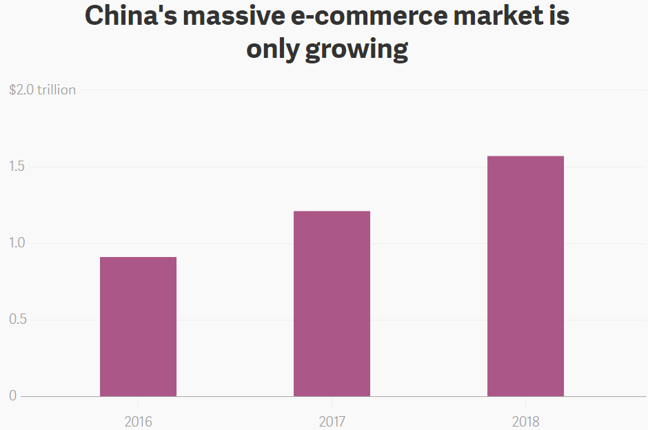 "With more than $1 trillion in e-commerce sales projected in China this year, and more than $1.5 trillion in 2018, ""massive"" is an appropriate description."