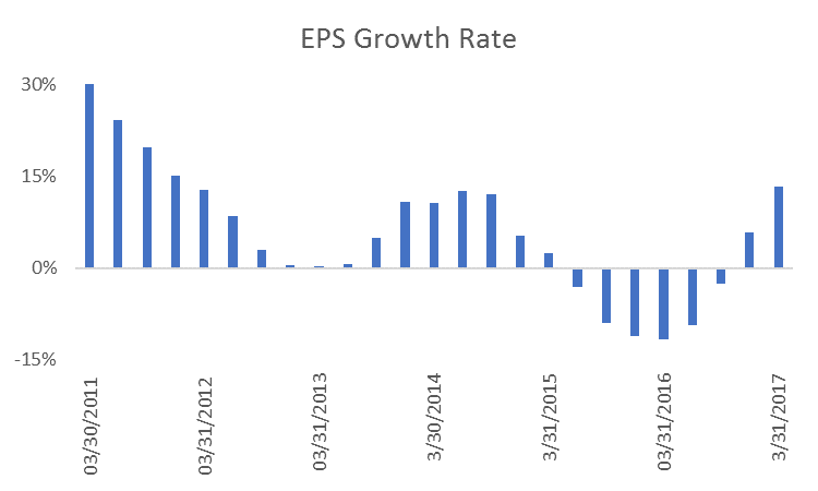 More than 90% of companies in the S&P 500 Index recently reported first-quarter earnings … and the results are the best we've seen in more than five years.