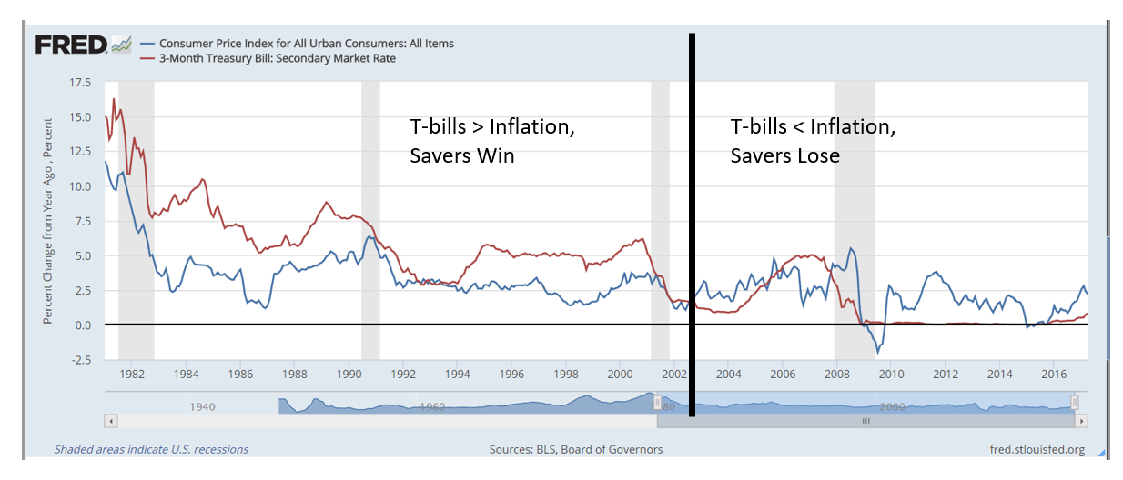 Fed economists concluded that low interest rates could last for years. This means that consumers who save money are losing buying power.