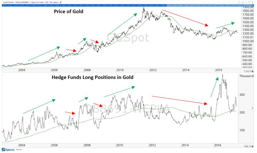Every time you look at a chart, you can see something different. And I came across one recently that is signaling gold is about to break out.