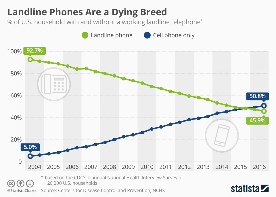 Landlines are a dying breed. And the main cause of this mass technology extinction is the increasingly mobile millennial generation.