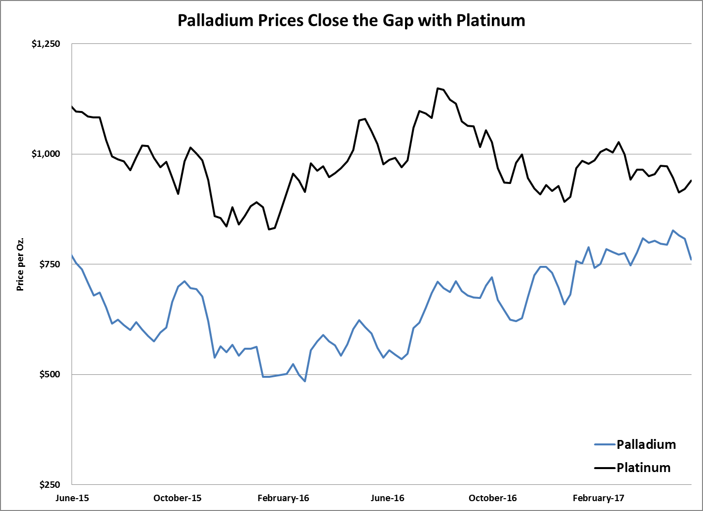 In 2016, diesel vehicles sales fell to their lowest volume in seven years. That led to an unexpected bull market … in palladium.