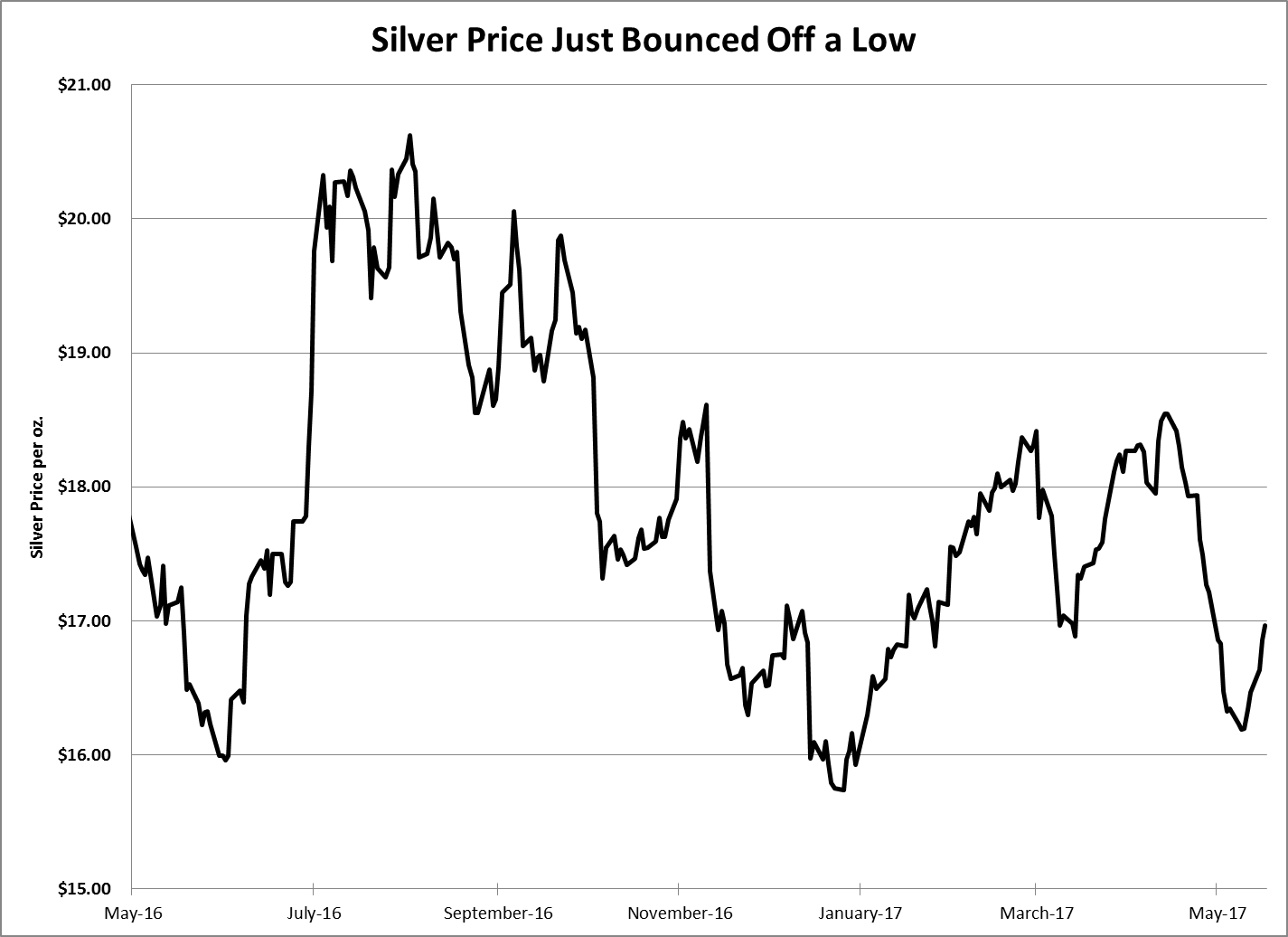 As I said in the first article I wrote for Winning Investor Daily, its price volatility makes silver a great metal for speculation.