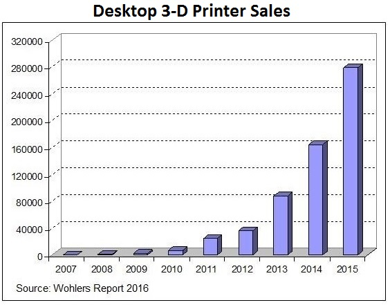 The process known as 3-D printing is experiencing exponential growth and is on track to become the standard process in manufacturing, aerospace and more.
