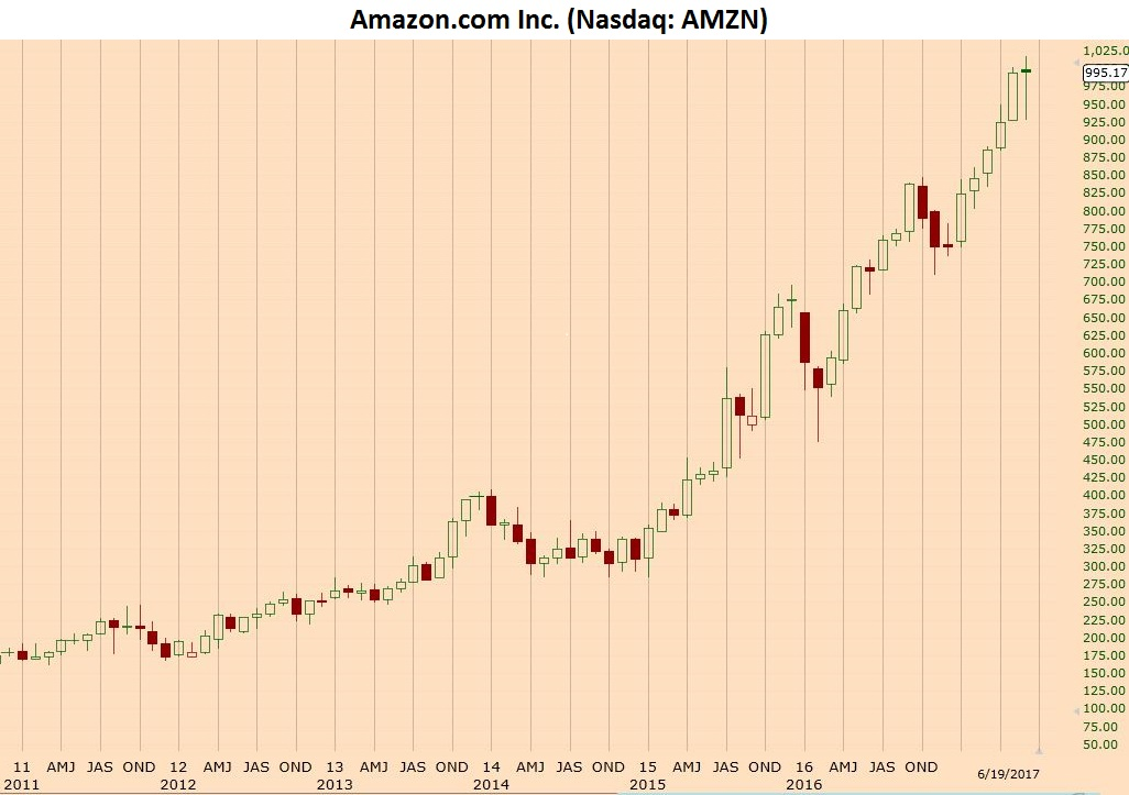 Amazon's purchase of Whole Foods will be a surprising setback for the Internet giant and, quite likely, the high water mark for its stock market valuation.