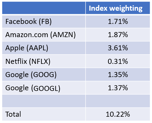 Facebook, Apple and Amazon, Netflix, and Google (FANG) are the undisputed heavyweights of the Internet economy. However, these five stocks don't control the broad market.