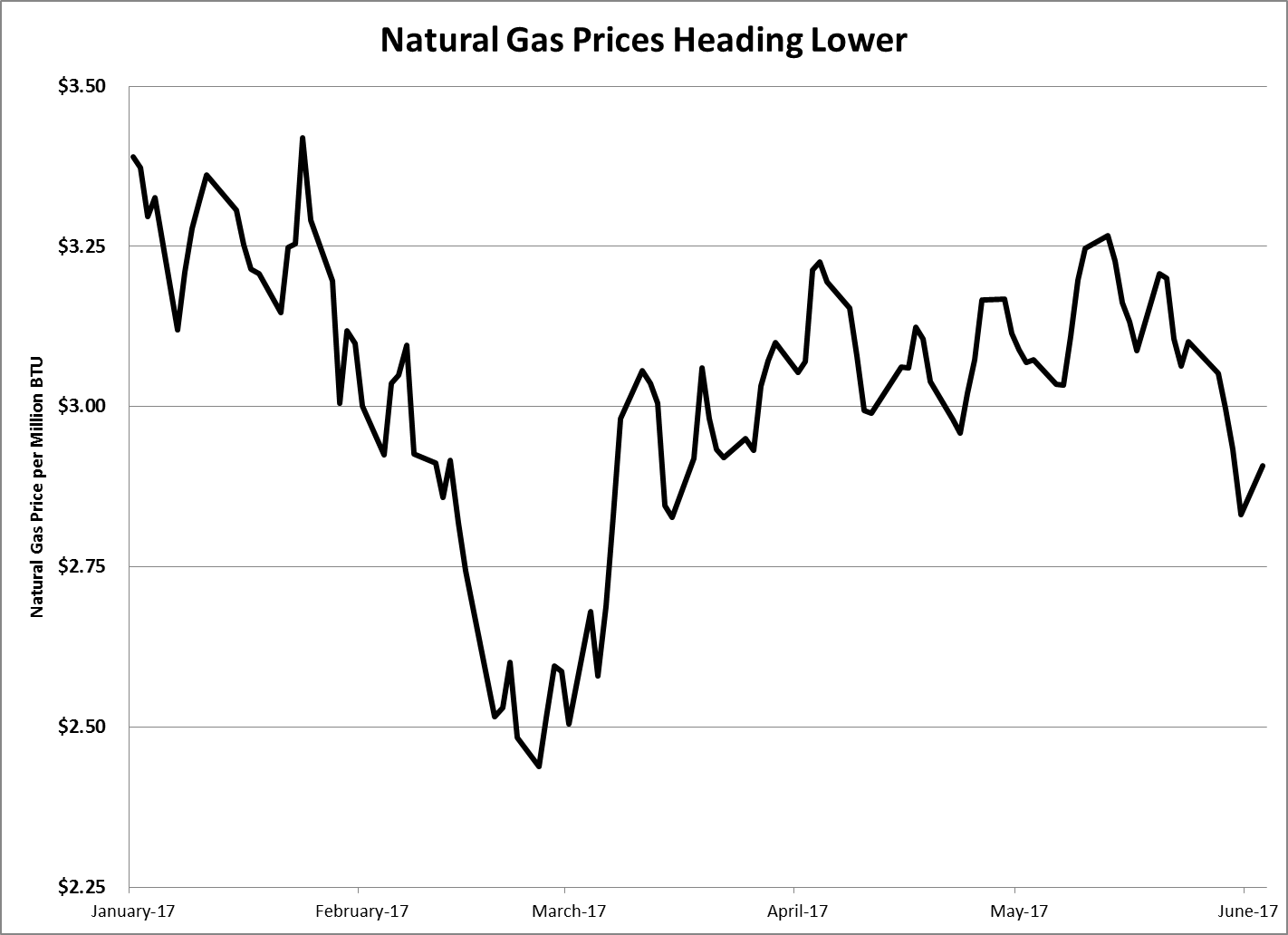 Back on April 21, I told readers ofWinning Investor Dailythat rising natural gas prices couldn't last. I was a little early, but the trend finally turned.