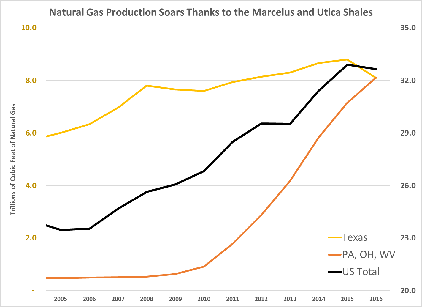 Thanks to the shale revolution, natural gas production soared. By 2012, the U.S. edged out Russia to become the world's largest producer of natural gas.