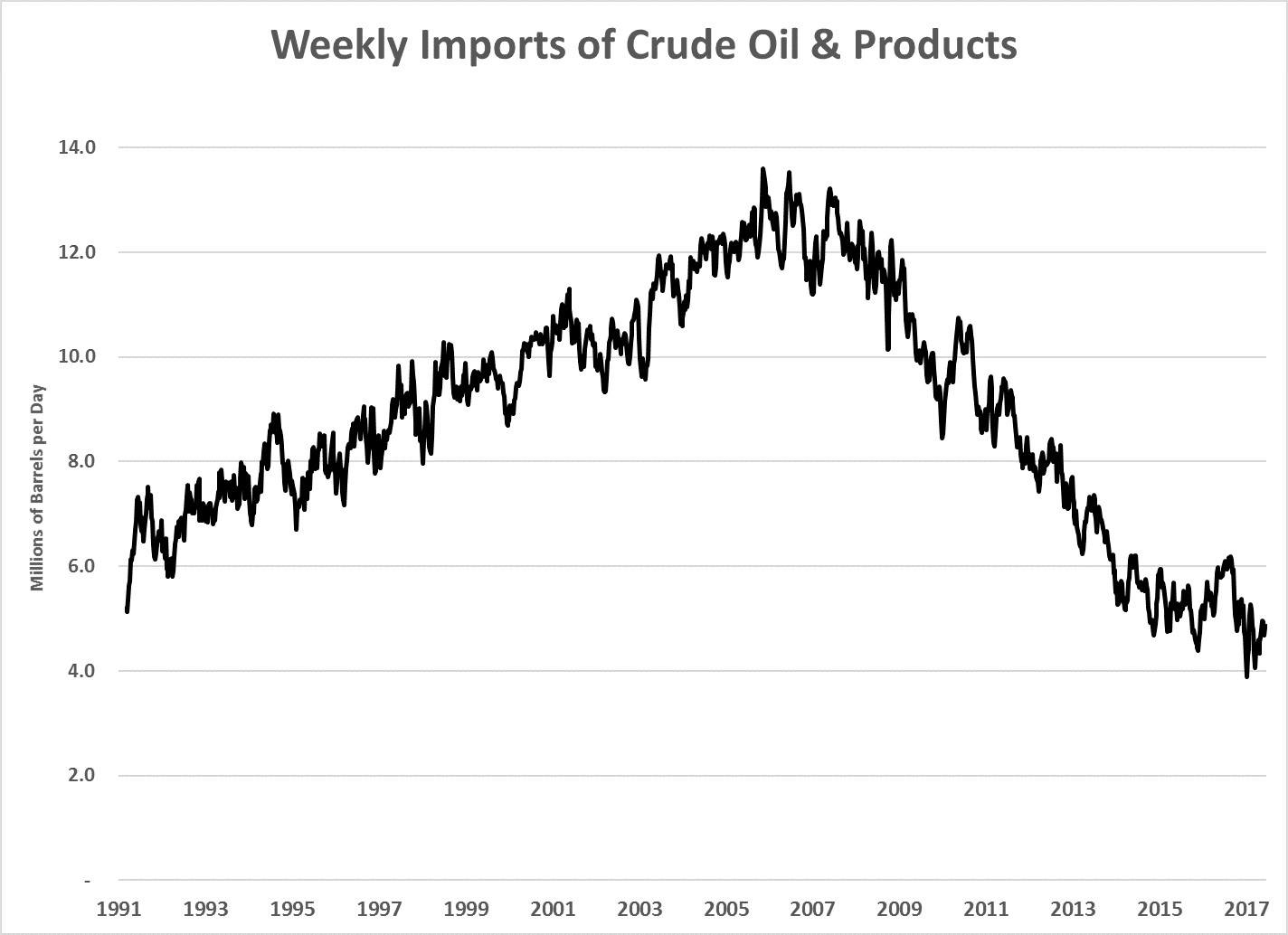 U.S. net petroleum imports fell under 4 million barrels per day in April and again in May. That's the lowest point since we began keeping records in 1991.