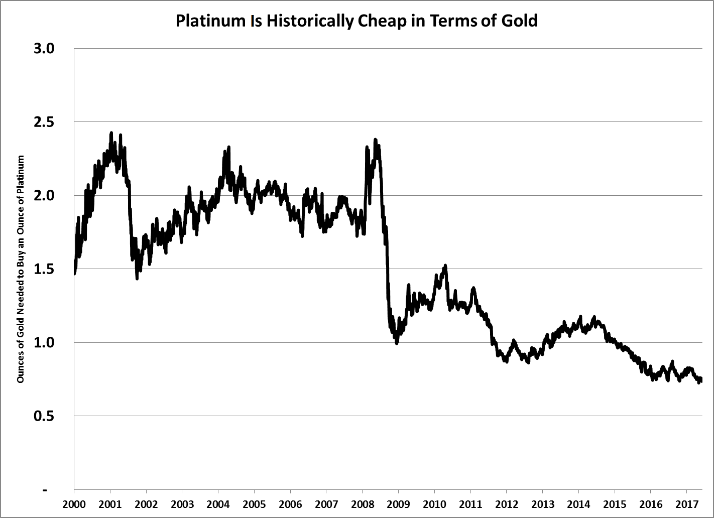 The platinum supply is running out … but the market doesn't care. Platinum has lost ground to gold consistently since 2008.