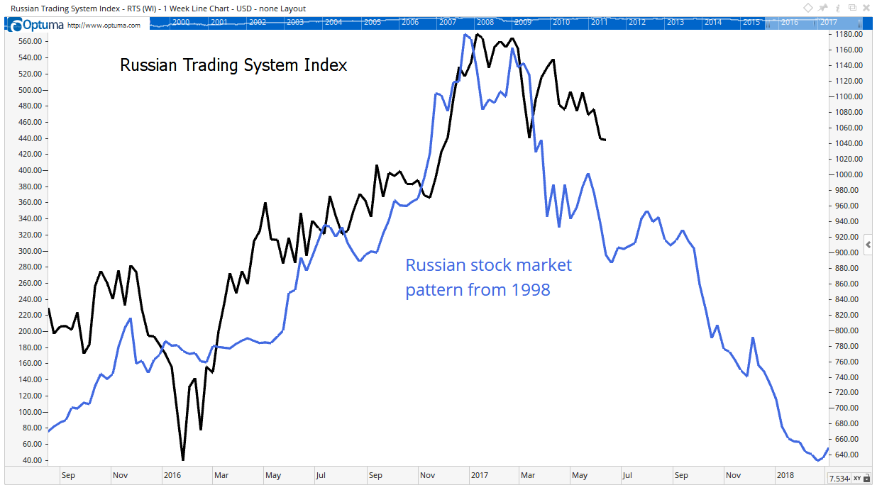 A double top is in place in Russia. It looks a lot like the one that formed in 1998, when the crash in Russia caused a worldwide market sell-off.