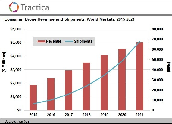 As drones begin to permeate our everyday lives more, the drone industry will grow at an exponential rate.