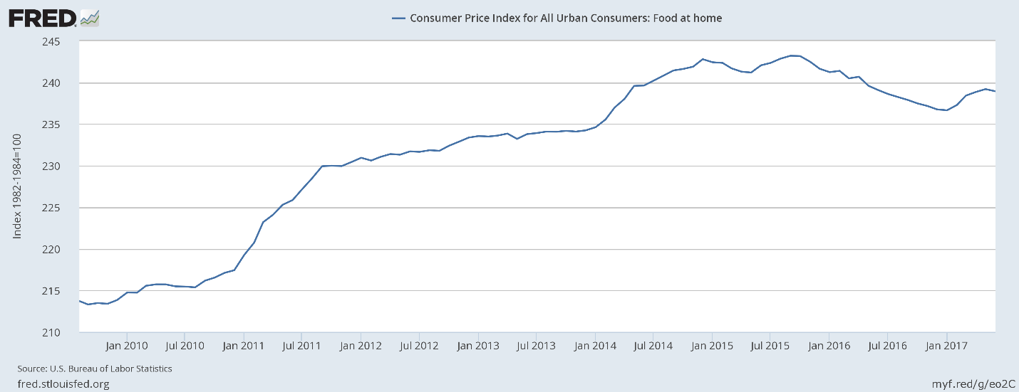 If food prices continue to shift the way they have over the past year, I think we will see more people cooking meals at home rather than going out to eat.