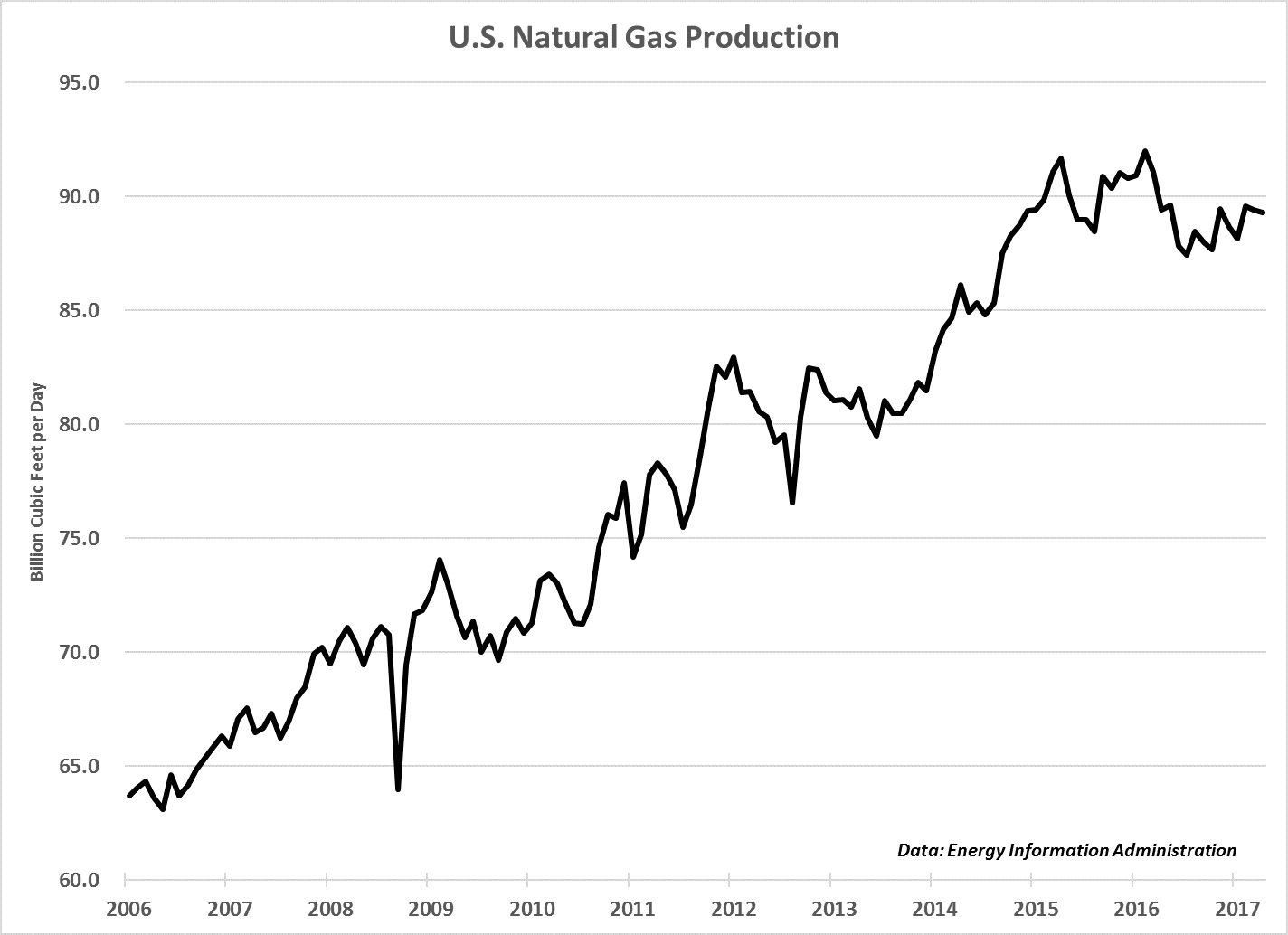 As I discussed back in April, our opportunity was to short natural gas by owning consumers that rely on natural gas for fuel. Turns out, my thesis works.