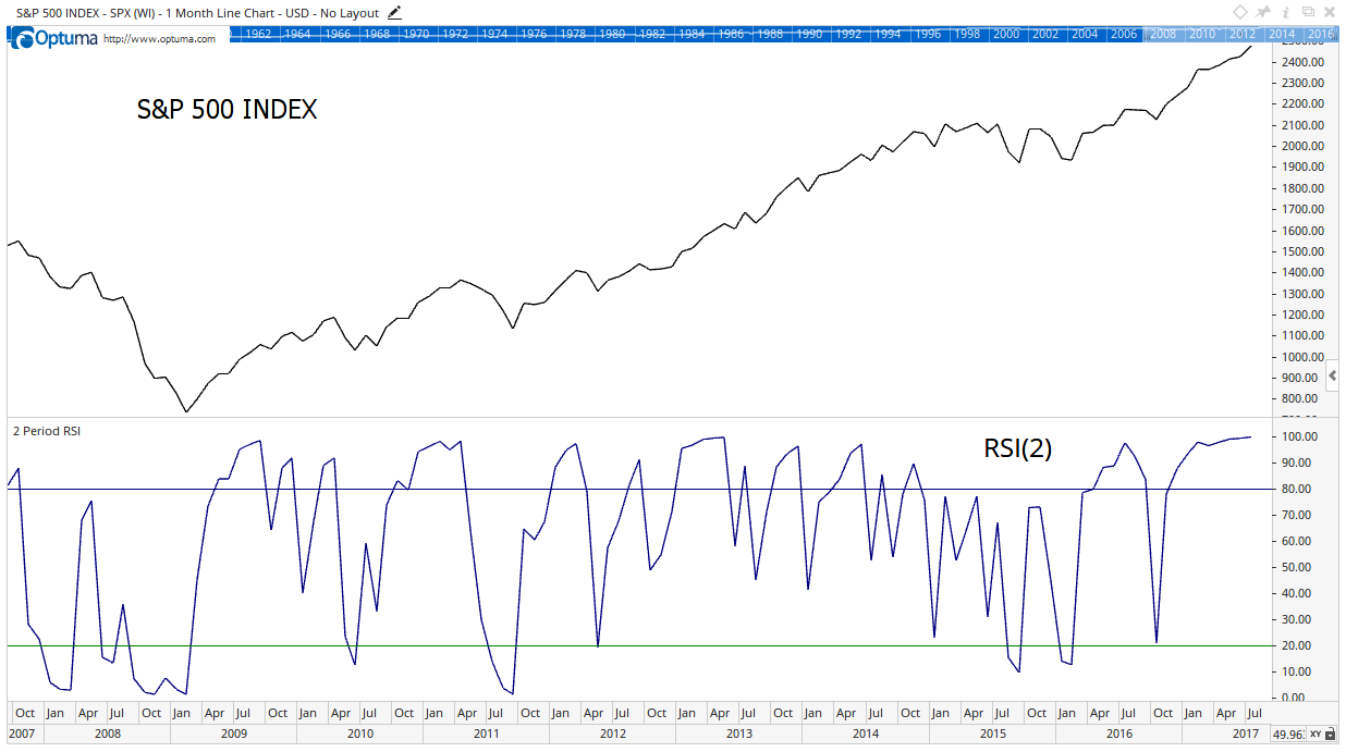 July is the second month in a row the RSI(2) indicator is above 99 out of 100 for the S&P 500 Index. That's happened just eight times since January 1928.