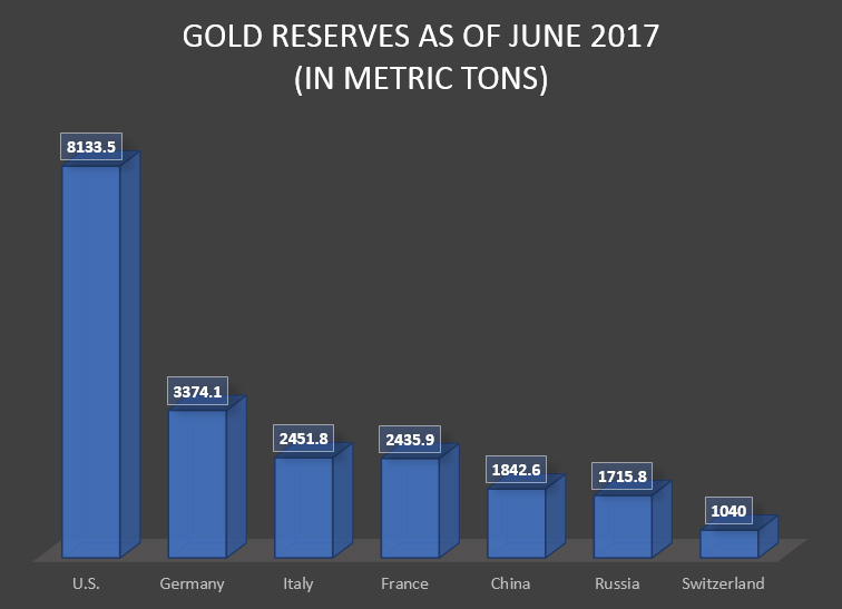 For all the hate that gets piled on gold, it continues to be a hedge against volatility. Don't believe me? Check out the gold holdings of these countries...