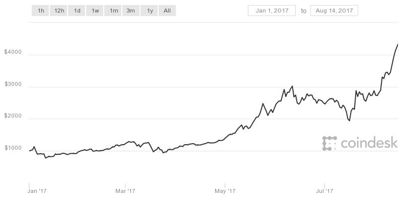 If you'd bought bitcoin at the beginning of January, you'd be looking at a 300% gain. But can you afford to ride the bitcoin roller coaster?
