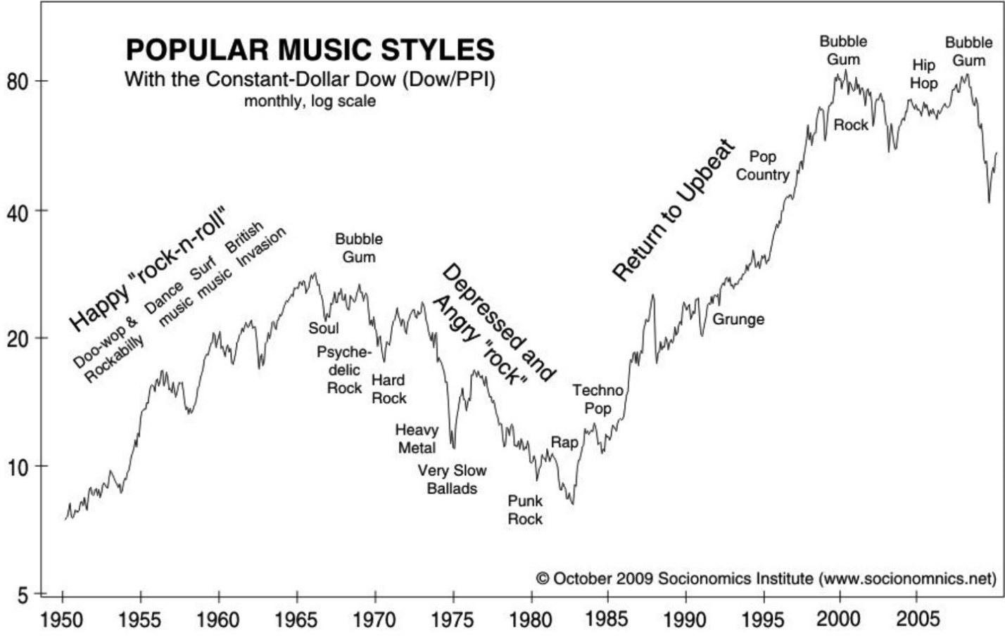You may not know who Luis Fonsi, Daddy Yankee and DJ Khaled are. But they're important to know because there was a study about how pop music relates to the stock market.