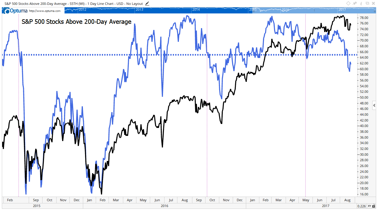 sp500-market-breadth