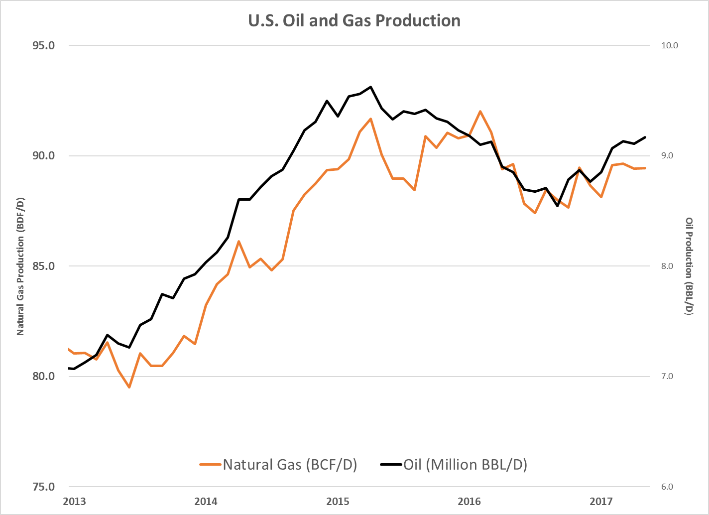 The collapse of oil prices has convinced many investors that U.S. oil is dead. However, that couldn't be further from the truth.