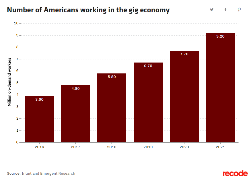 Since the recession, the job market has shifted so much that it's created an entire new trend in the American workforce.